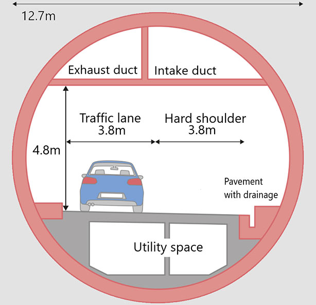 Fig 3. TBM excavation of two-lane 11.8m i.d. cross section