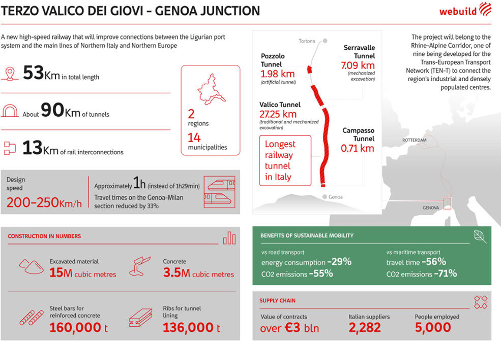 The Terzo Valico turnkey project is currently the largest infrastructure project in Italy