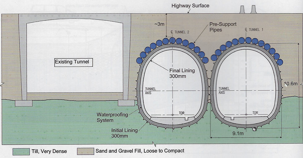 Fig 6. Recent application in Toronto of smaller diameter microtunnelling presupport of a twin rail pass under a highway in Canada