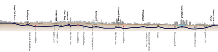Crossrail stations and interchanges with underground and main line services