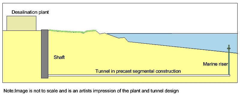 Pic4-Section of the two tunnel alignments
