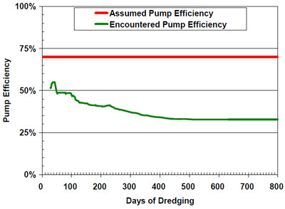 Fig 2. Dredge pump efficiencies