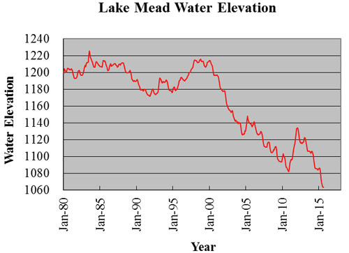 Fig. 2. Historic and projected water levels